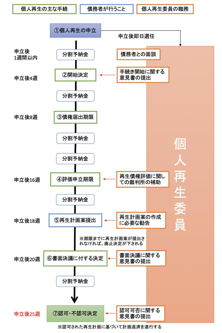 個人再生の手続きと個人再生委員の職務(フロー図)